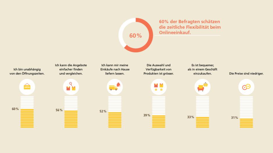 Die Post/HWZ: Schweizer schätzen flexible Services