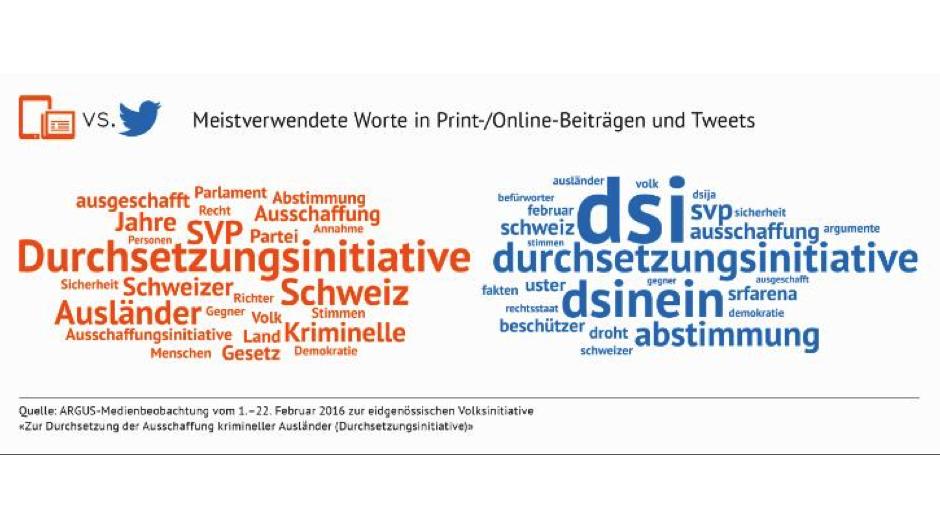 Argus der Presse: Wer den Diskurs auf Twitter stark prägte