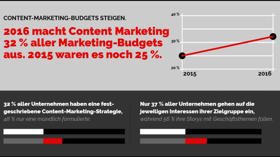 Webrepublic: Eine Reise ins Zentrum des Content Marketings
