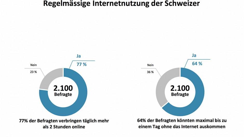 Switzerland's Digital DNA: Ein Leben offline? Für viele Schweizer undenkbar