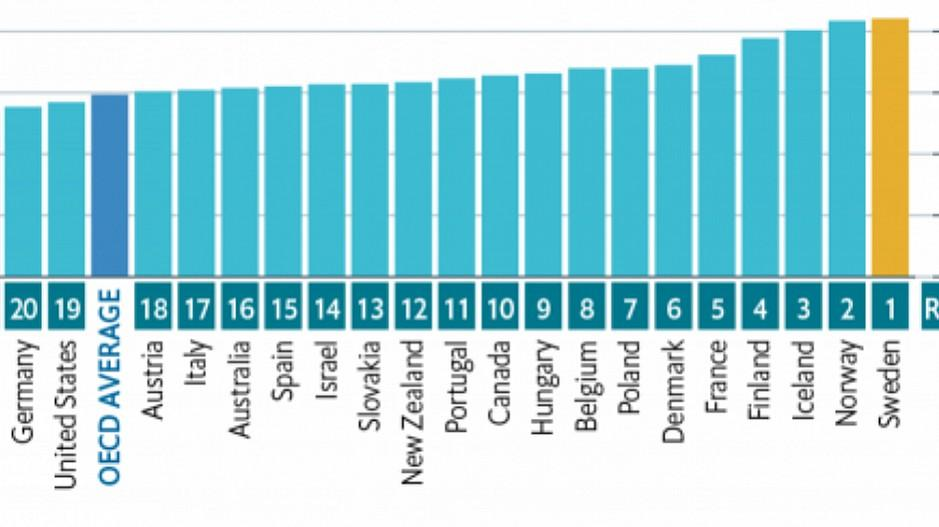 Studie zu Beruf und Familie: Schweiz ist fast so schlecht wie die Türkei