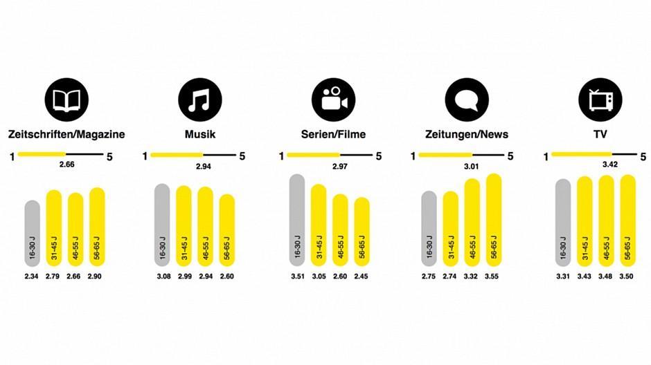 EY-Umfrage: Spotify und Netflix als Vorbild für Medien