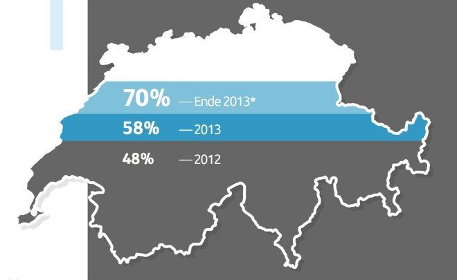 Adello: Die Schweiz ist das Land der Smartphone-Nutzer