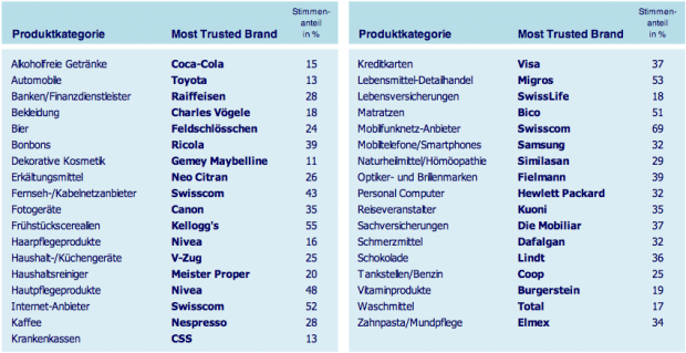 Reader u2019s Digest Die Lieblingsmarken der Schweizer Marketing