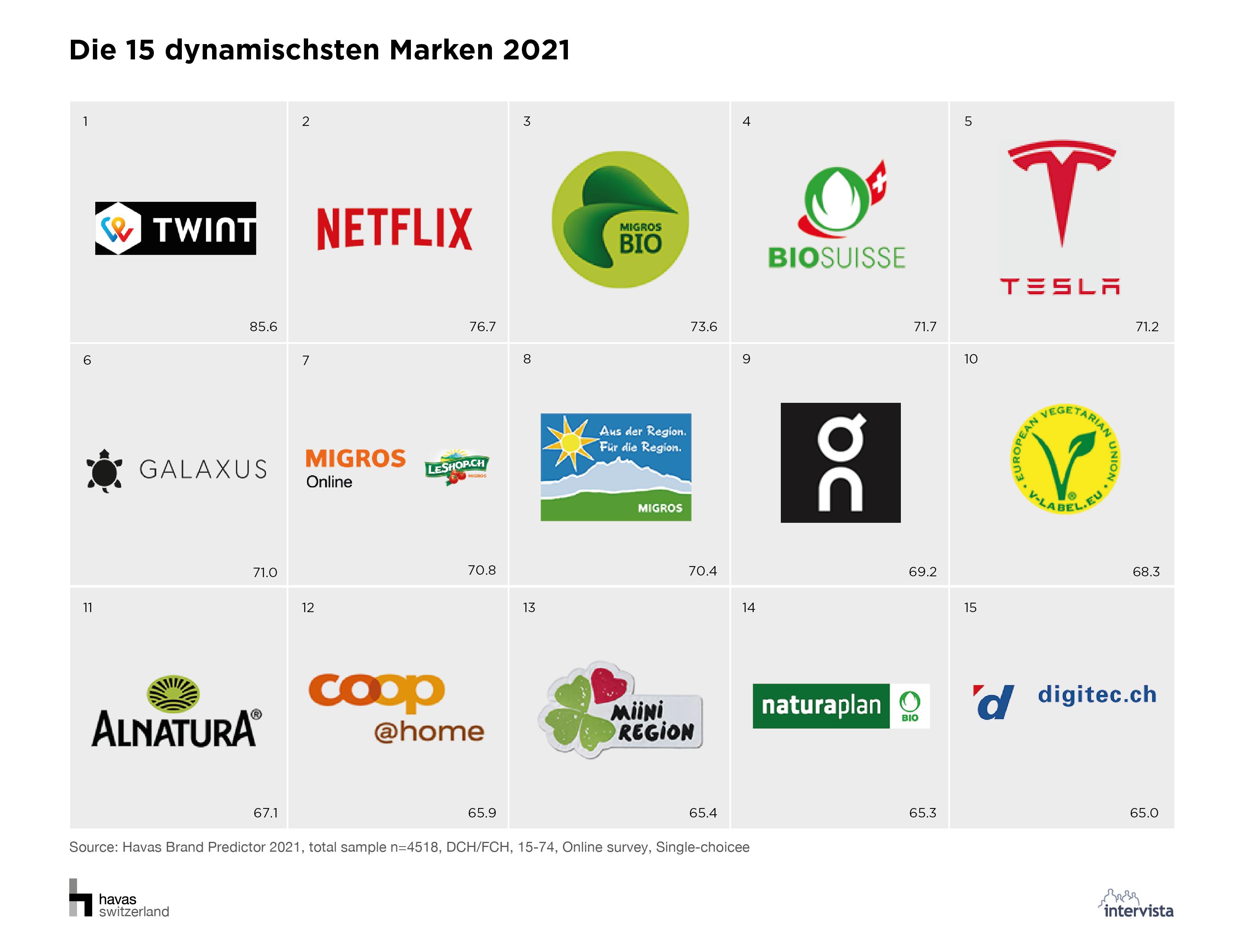 01_Die 15 dynamischsten Marken 2021