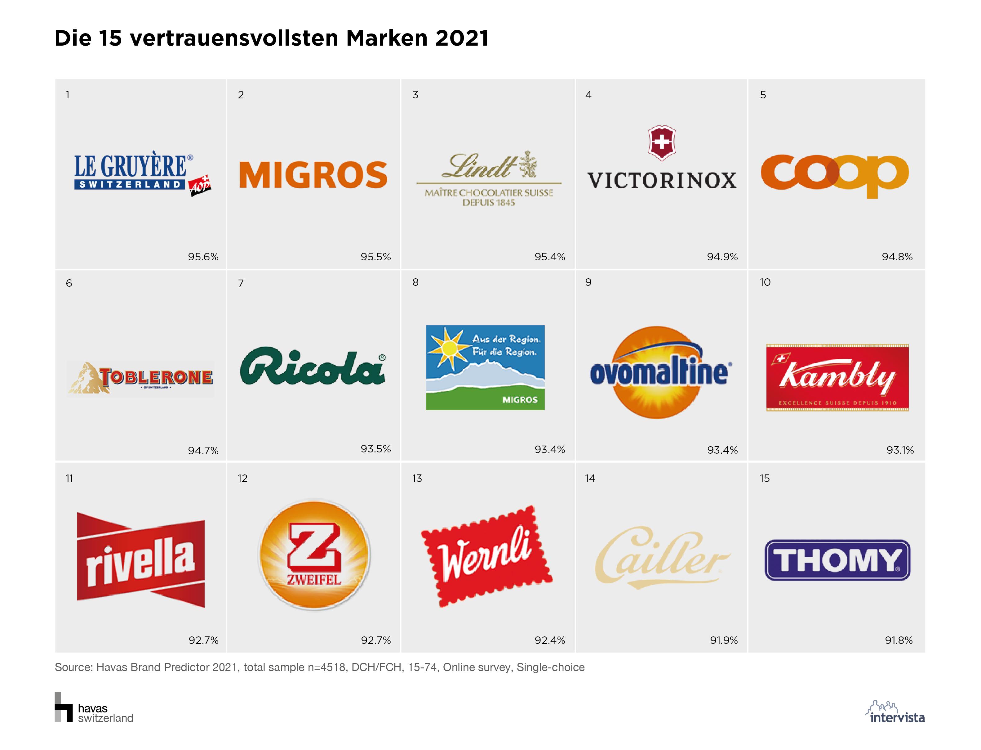 03_Die 15 vertrauensvollsten Marken 2021