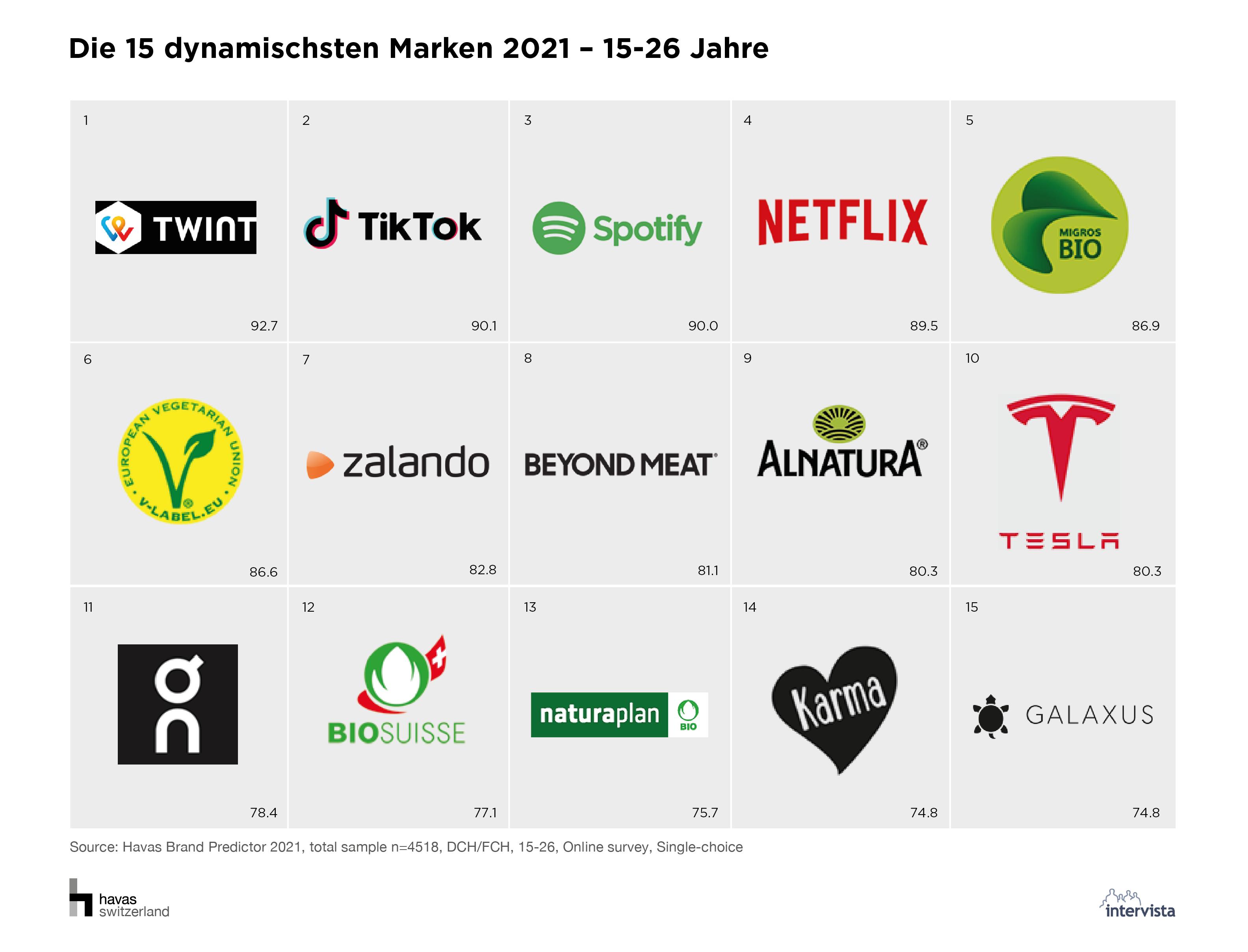 04_Die 15 dynamischsten Marken 2021_15-26 Jahre.png