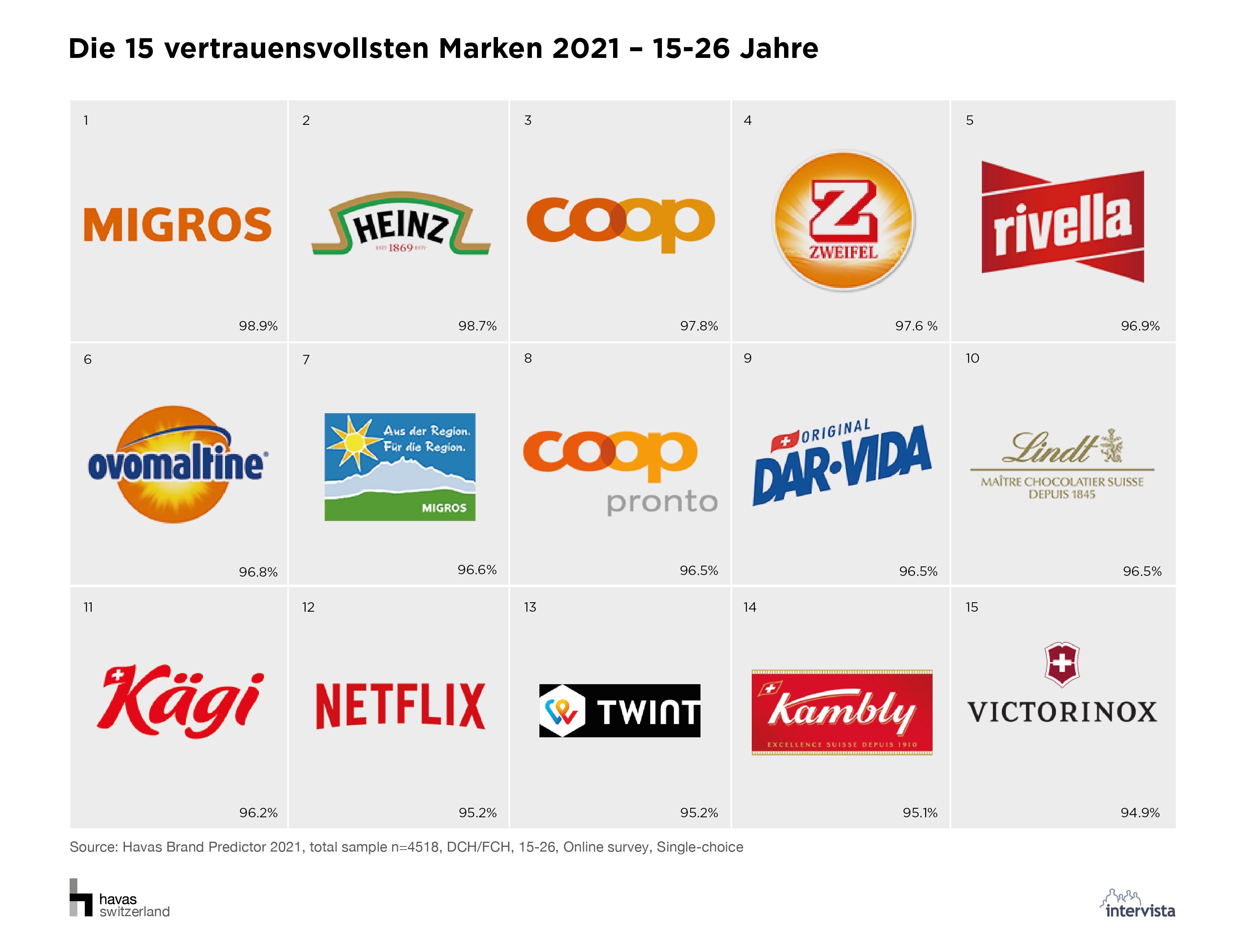06_Die 15 vertrauensvollsten Marken 2021_15-26 Jahre.png