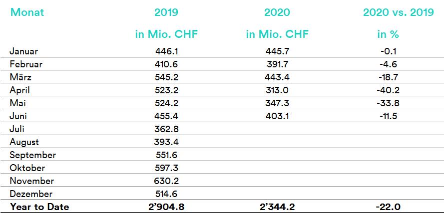 13_07_2020_DE_Gesamtmarkt-Tabelle