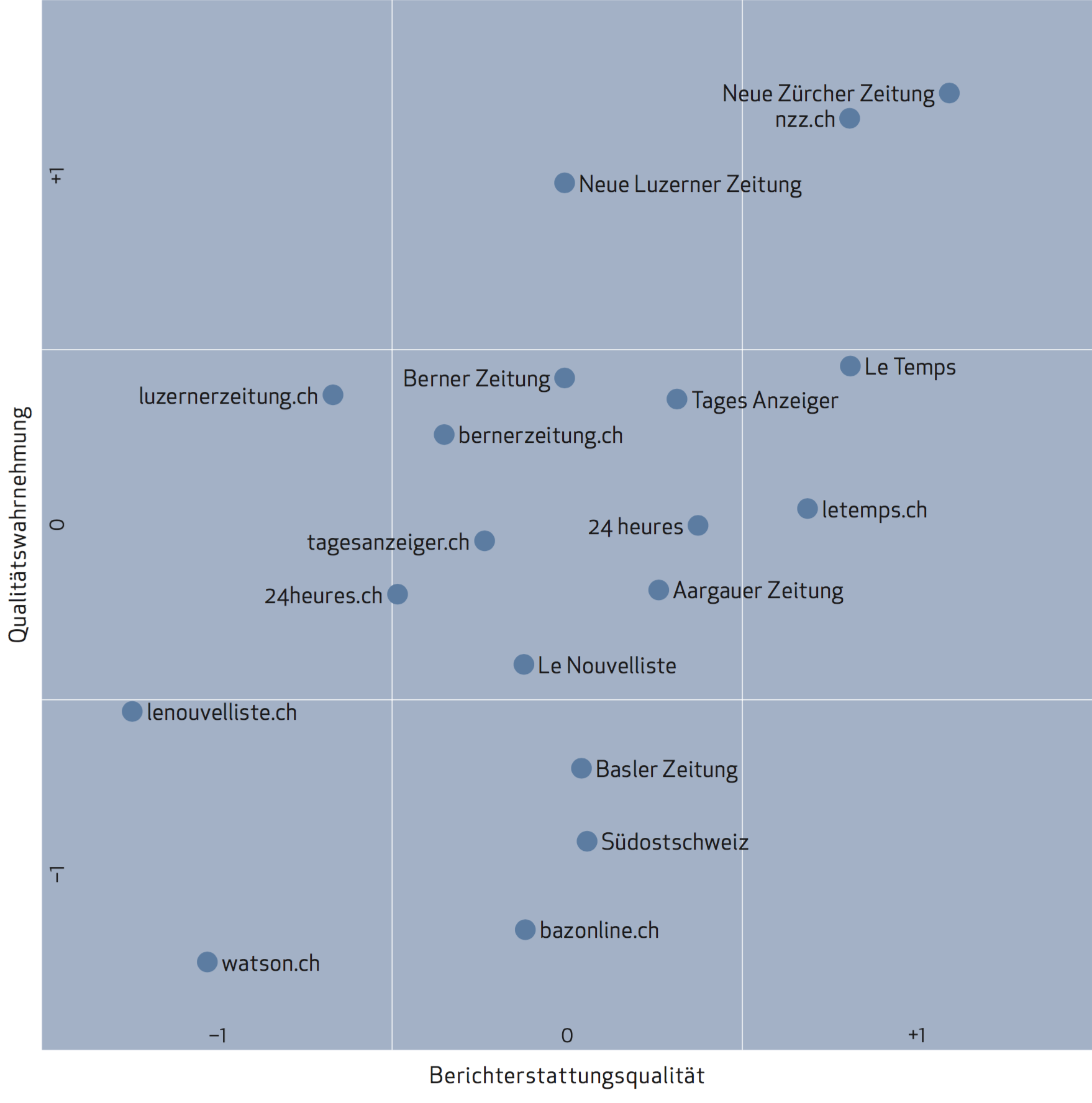 zeitungen deutschland ranking