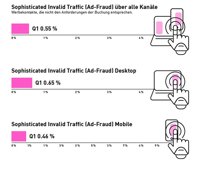 DAT_Infografik_AdFraud_Q1_2021_750px