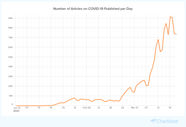 Data-by-Chartbeat_Number-of-COVID-19-Articles-Published-Per-Day_v2@2x-600x409