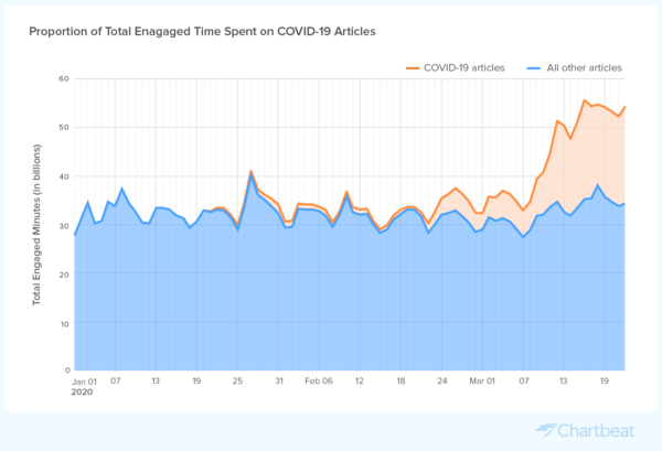 Data-by-Chartbeat_Total-Engaged-Time_COVID-19_Articles_v2@2x-600x409