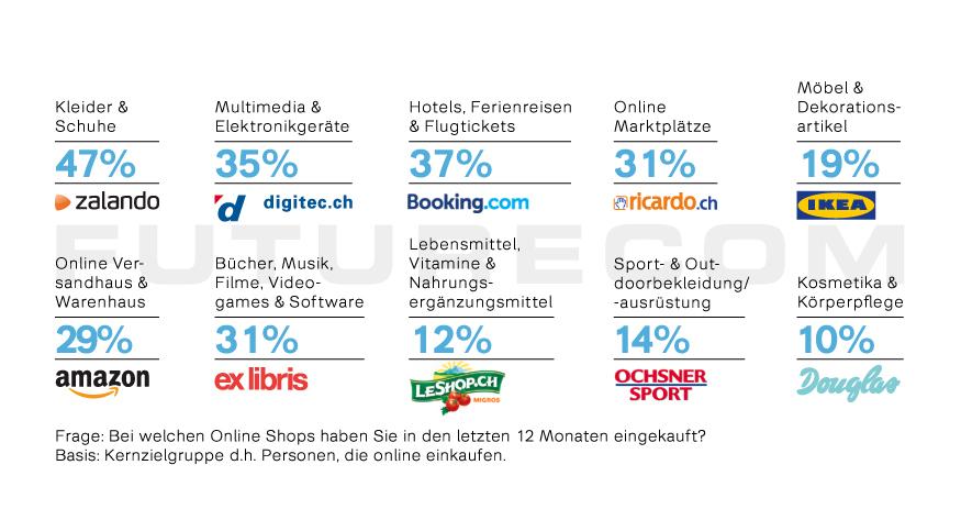 d5f8cbaae315ba E-Commerce-Studie 2018: Schweizer shoppen immer häufiger mit dem ...