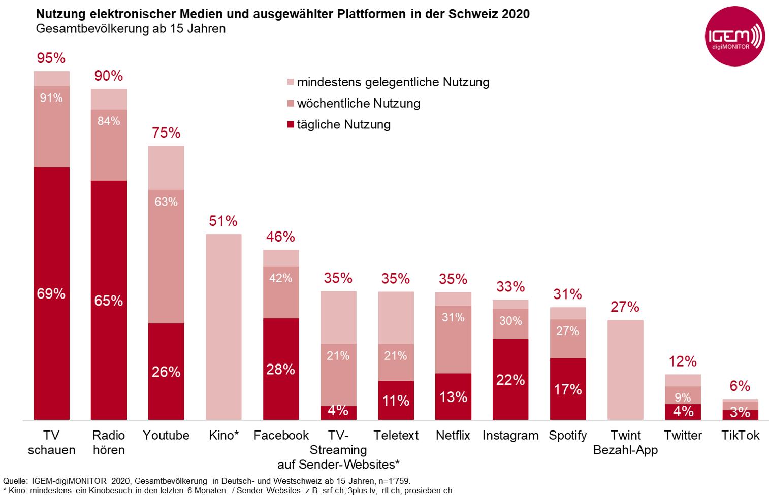 Grafik1_Mediennutzung_2020_Gesamtbevölkerung