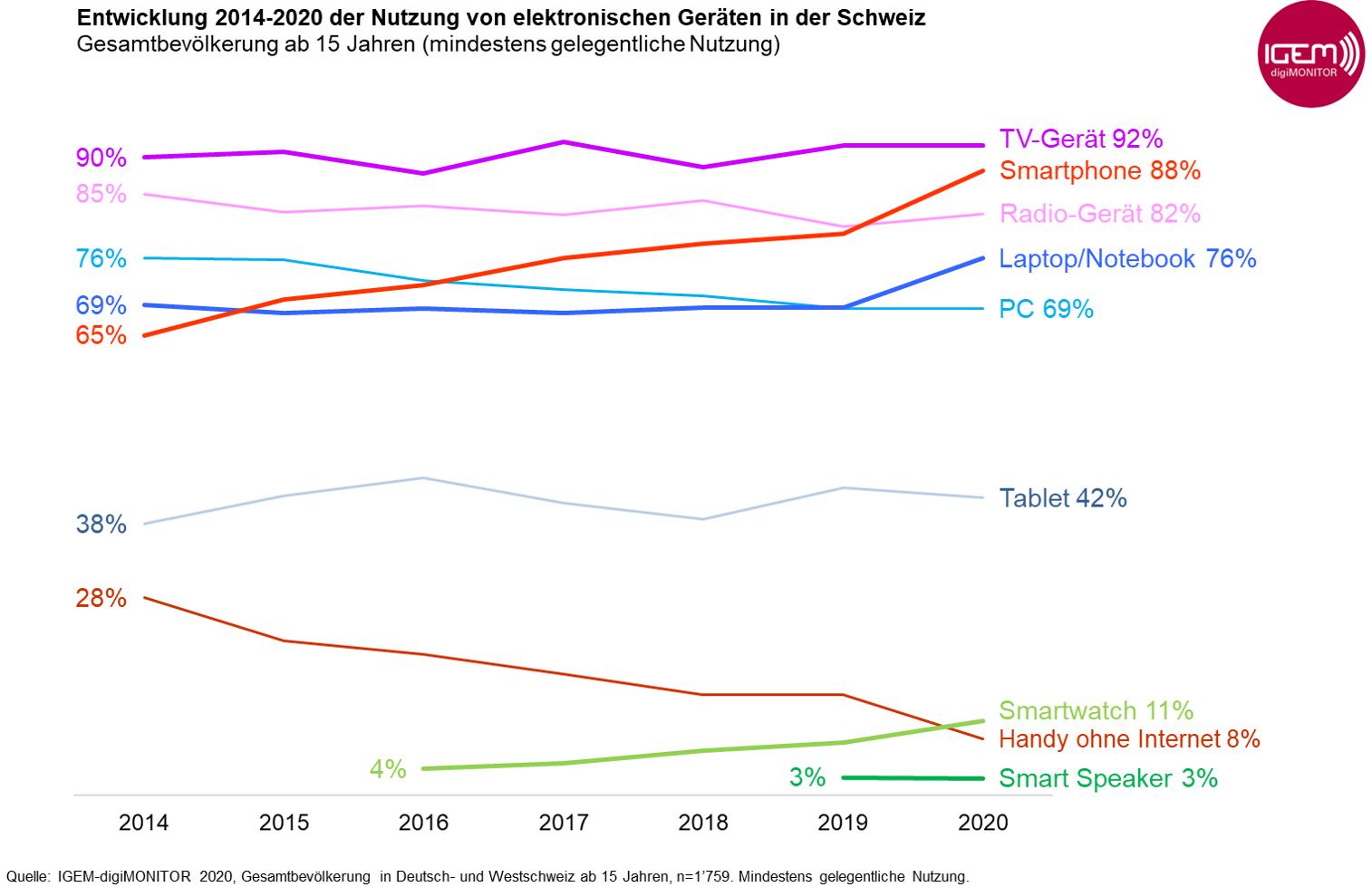 Grafik2_Entwicklung_Geräte-Nutzung_2014-2020_Gesamtbevölkerung