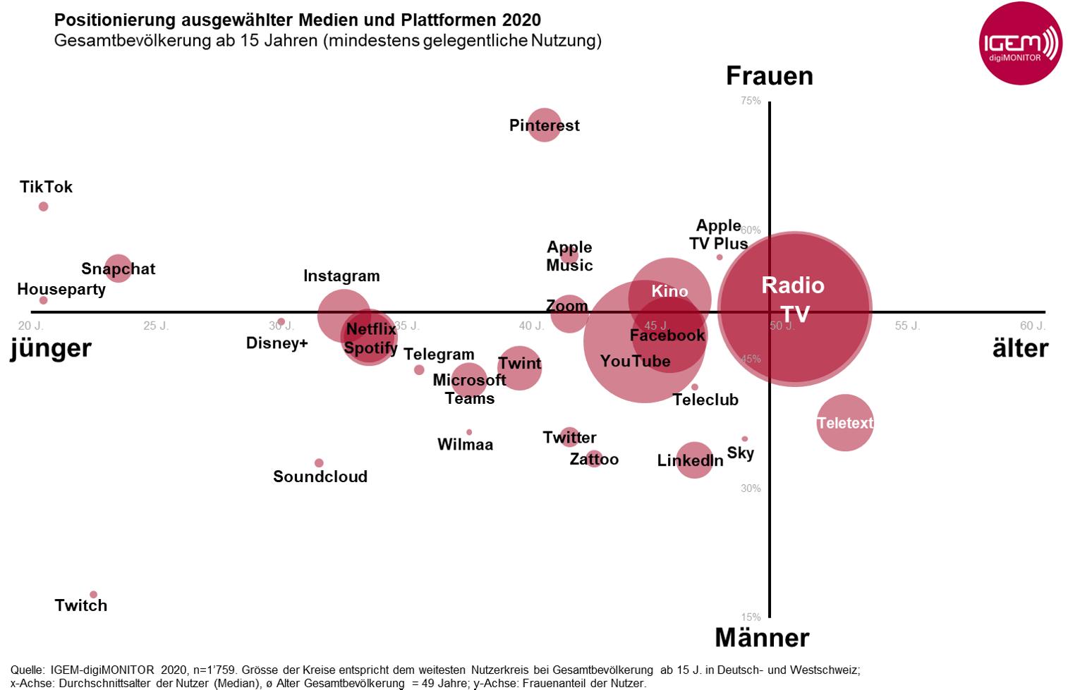 Grafik3_Positionierung_Medien_Plattformen_2020_Alter_Geschlecht-1