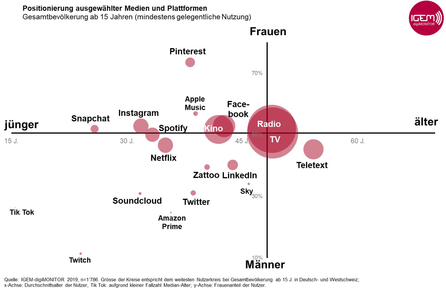 Grafik3_Positionierung_Medien_Plattformen_Frauen vs. Männer
