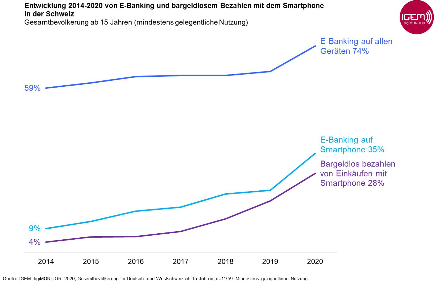 Grafik5_Entwicklung_E-Banking_bargeldlos zahlen_2014-2020_Gesamtbevölkerung