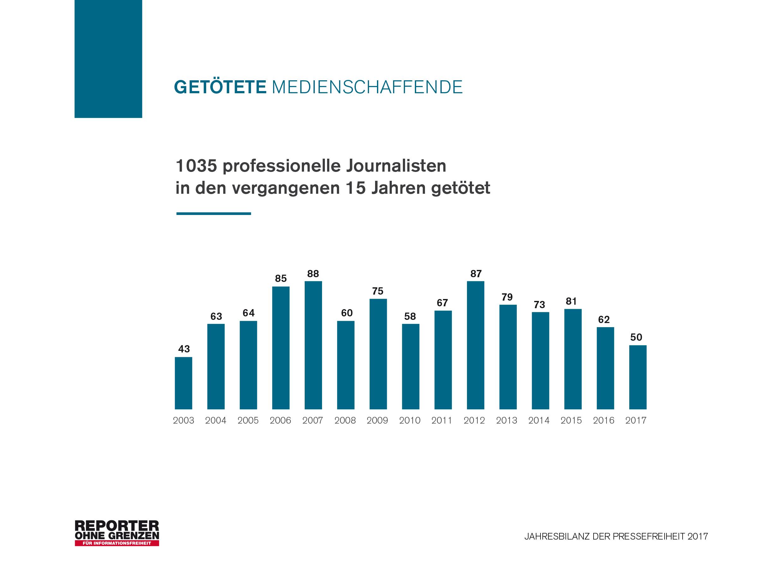 Medienschaffende in 2017 getötet - 326 sitzen in Haft