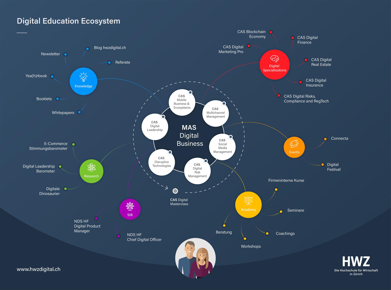 HWZ-Digital-Education-Ecosystem-IDB
