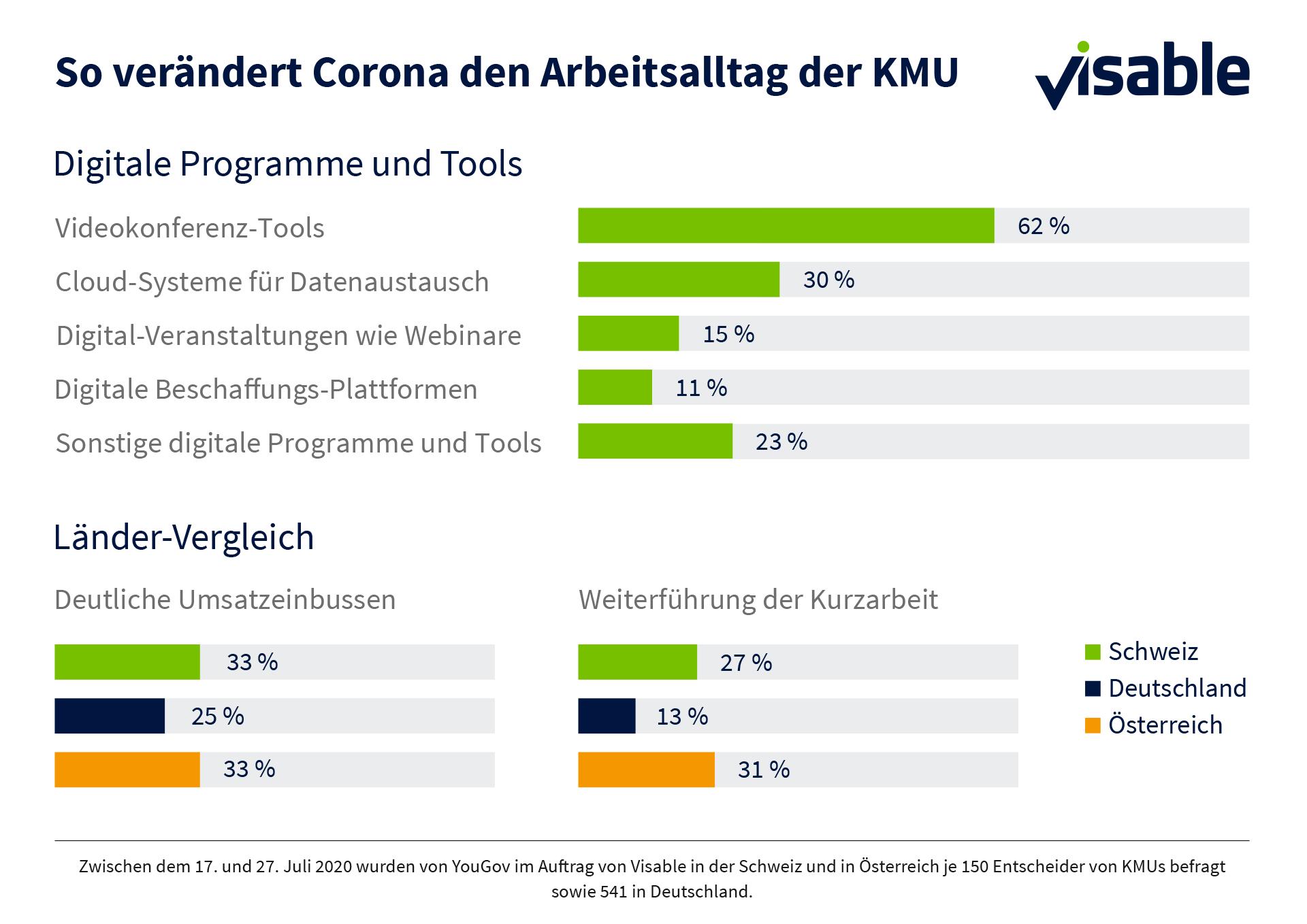Infografik KMU-Umfrage_Corona CH + DACH-Raum
