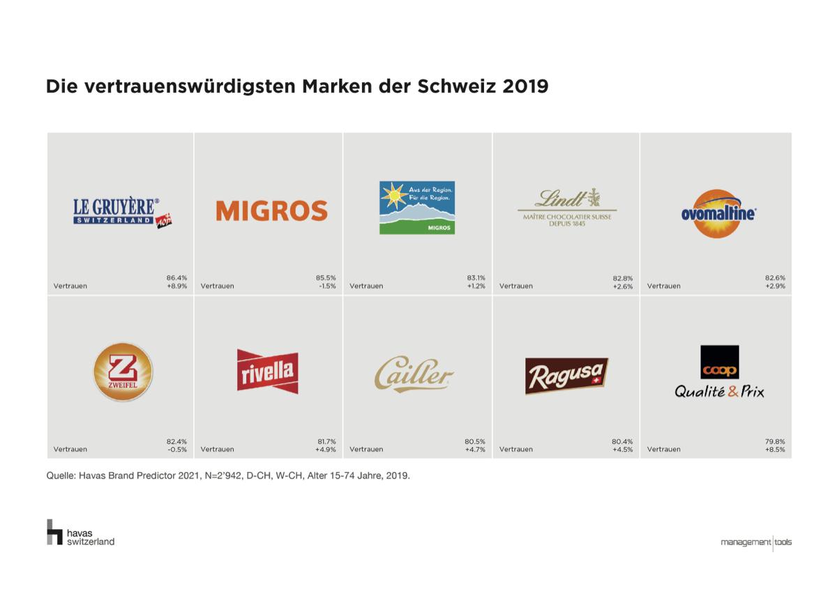 Markenranking Vertrauen_Havas Brand Predictor 2019 (1)