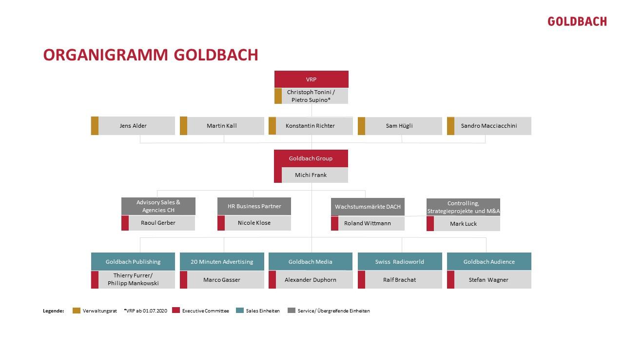 Organigramm Goldbach DE