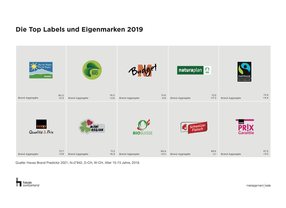 Ranking Labels und Eigenmarken Havas Brand Predictor 2019 (1)