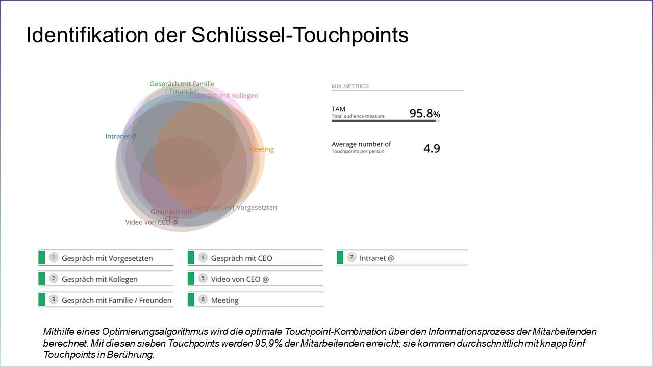 Schlüssel-Touchpoints VLinkedIn