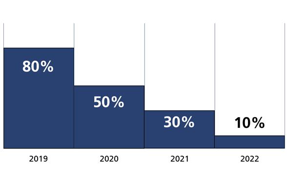 Techförderung Beiträge 2020 - 2022 D F I JPEG