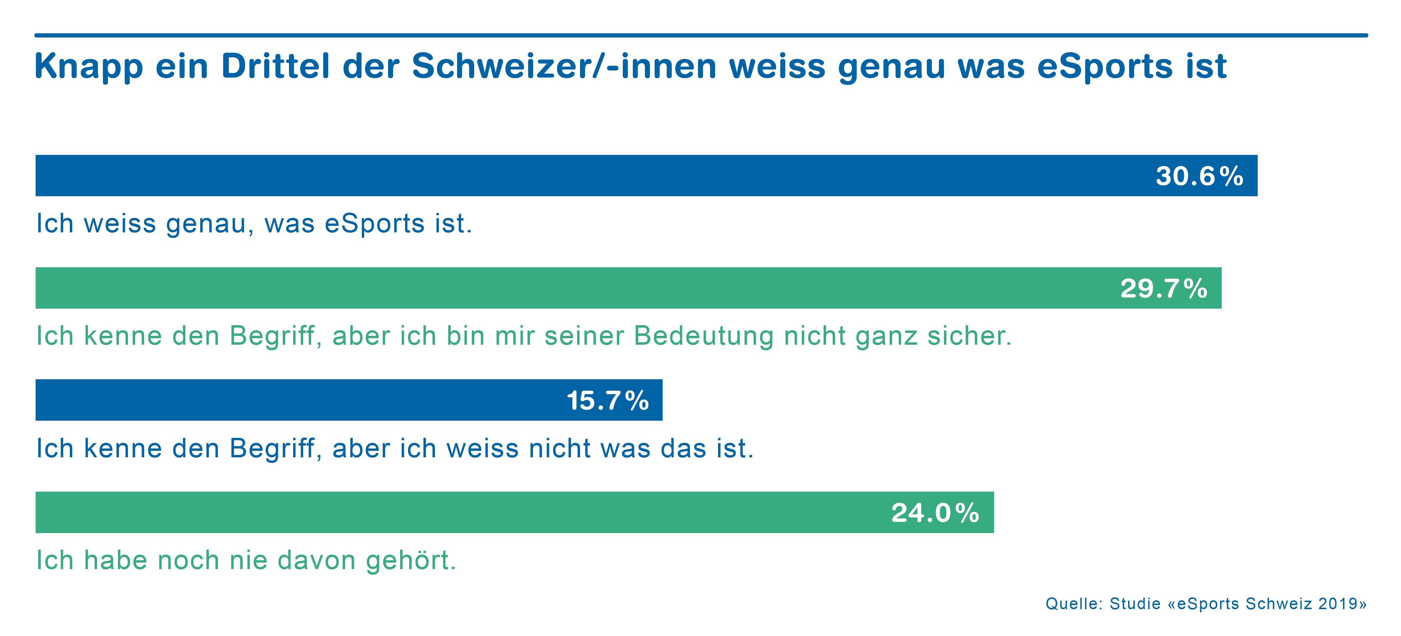 ZHAW_eSports_Begriff(1)