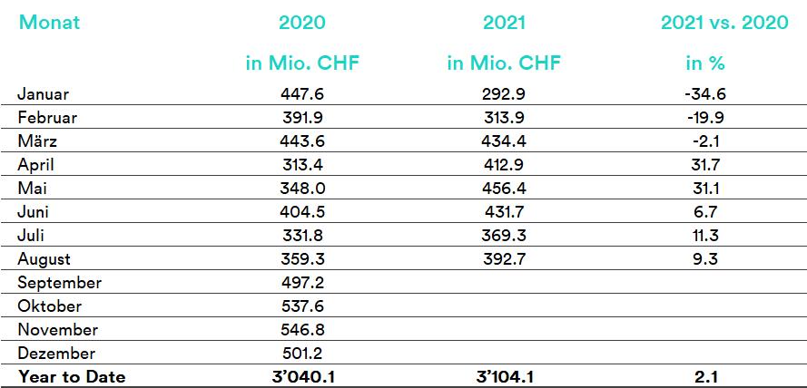 20_09_2021_DE_Gesamtmarkt-Tabelle