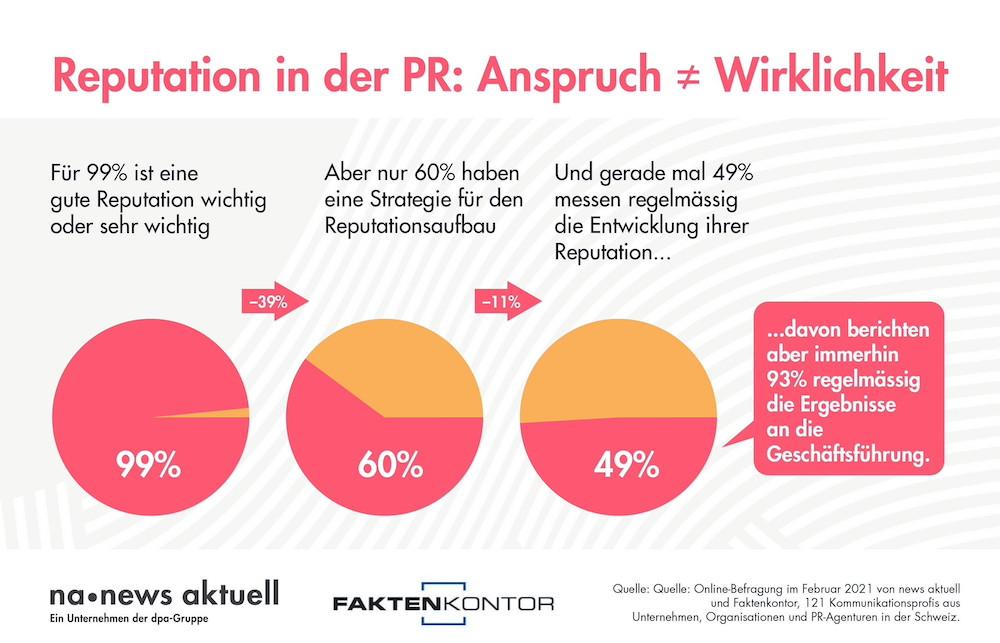 news aktuell Infografik Reputation_CH_D