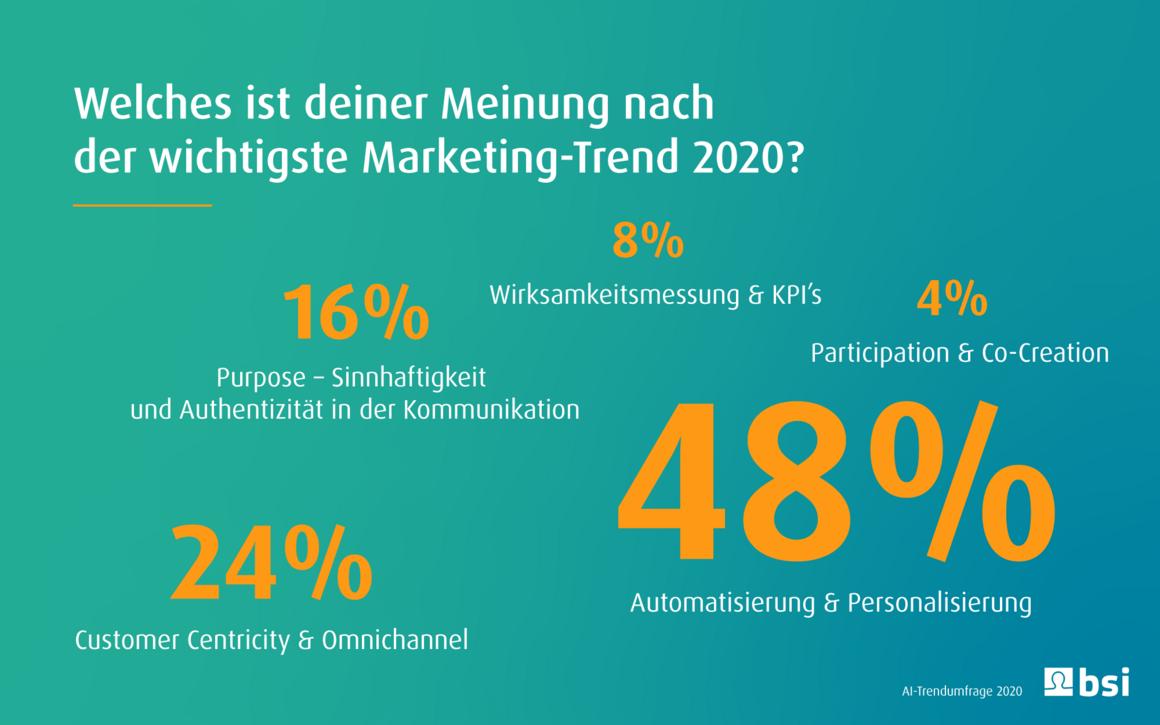 csm_Frage1_Marketing_Trend_2020_f170fb9c68