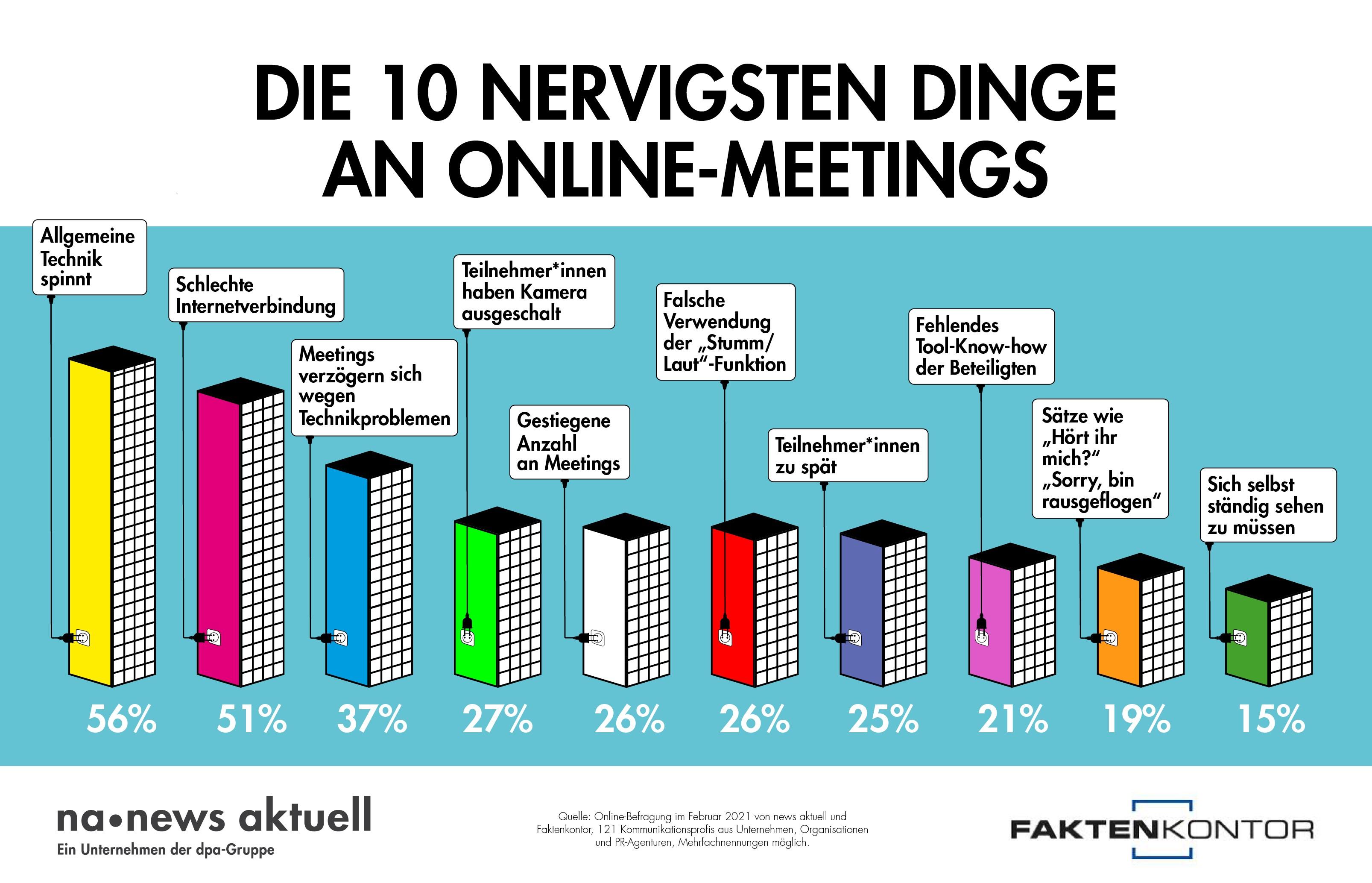news aktuell Infografik Online-Meetings-CH-dt