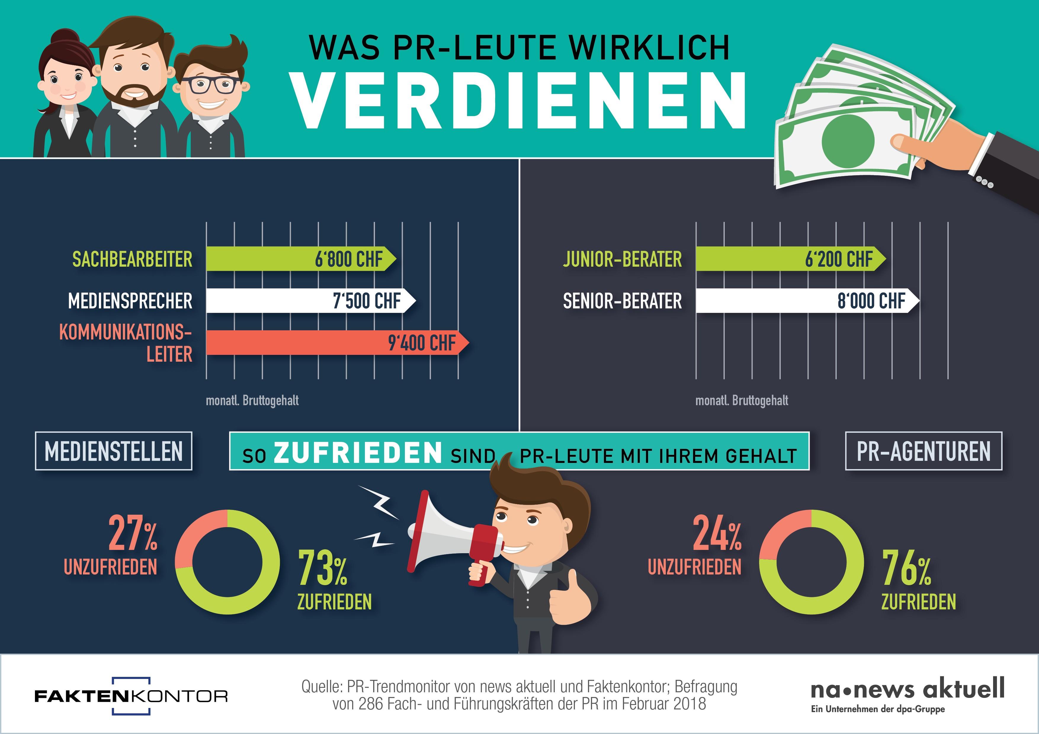 news aktuell Infografik PR-Gehaelter-CH-D