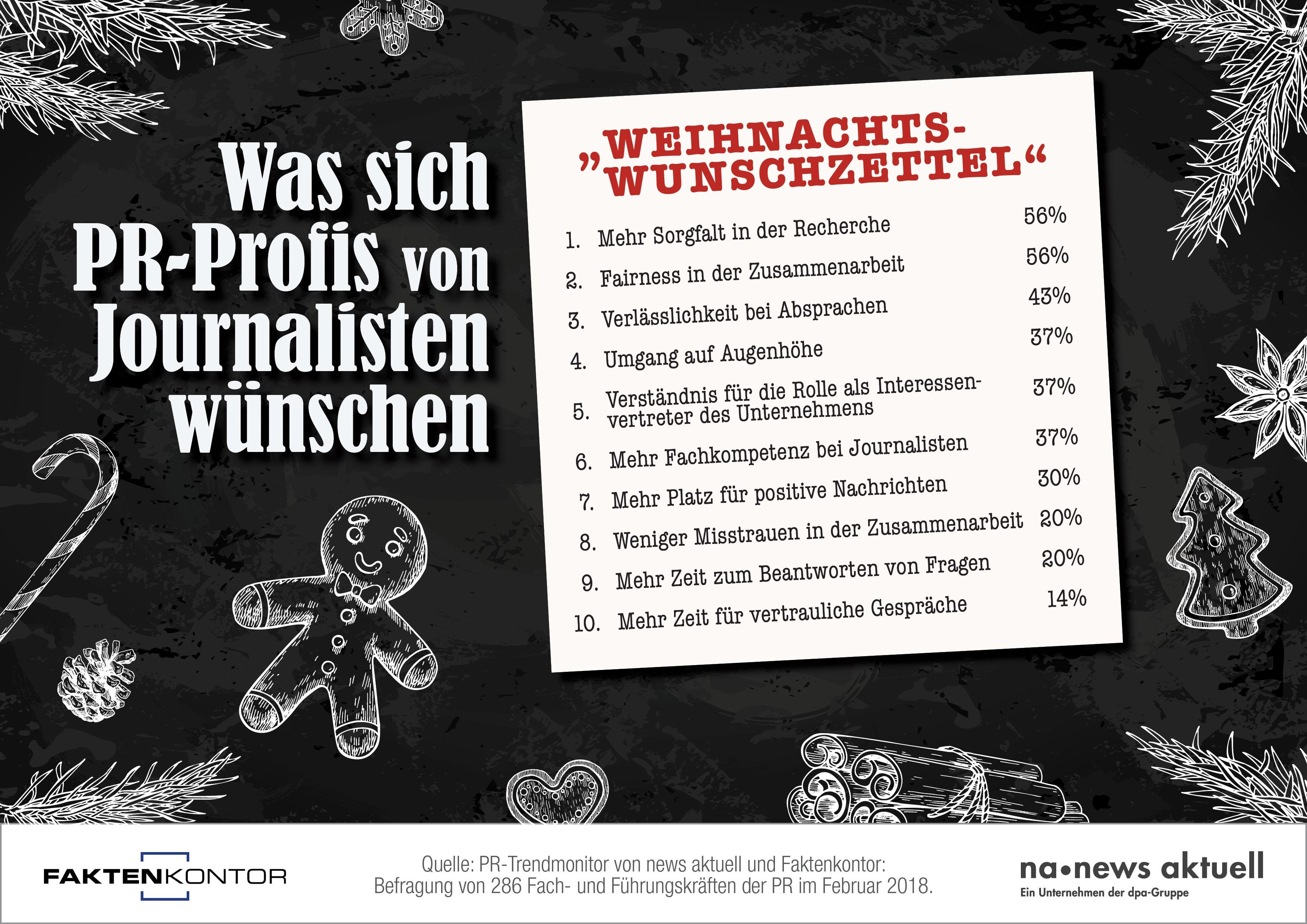 news aktuell Infografik PR-Wunschzettel_CH-D