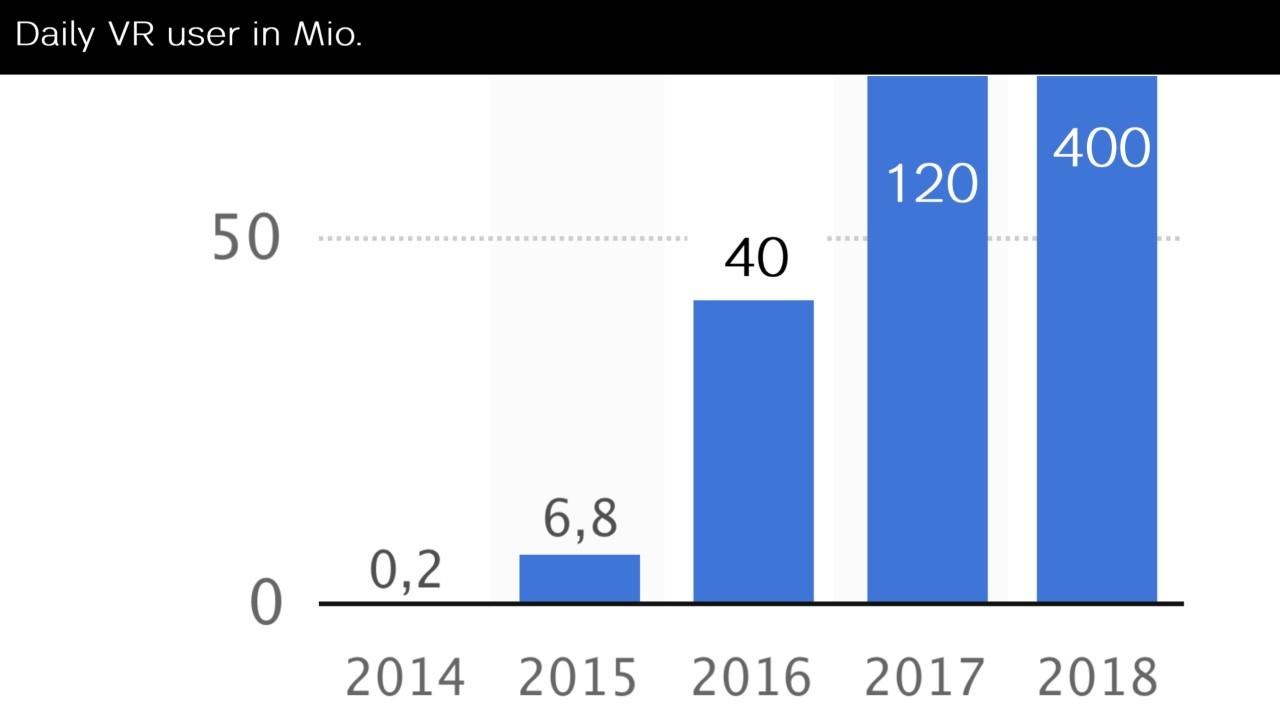 Grafik: Zahl der täglichen VR-Nutzer weltweit: Von 0.2 Mio. im Jahr 2014 auf 400 Mio. im Jahr 2018